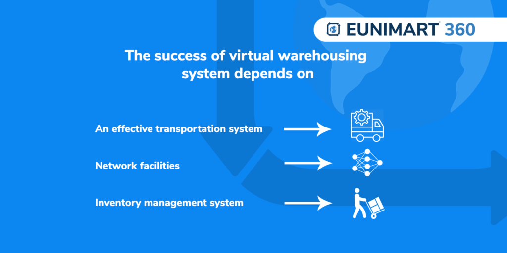 The success of virtual warehousing system depends on