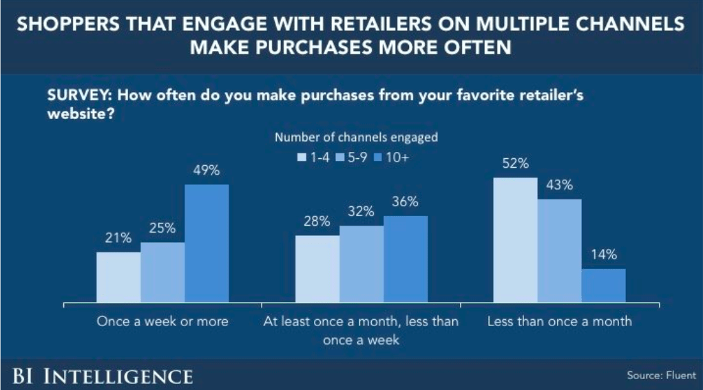 How malls use omnichannel