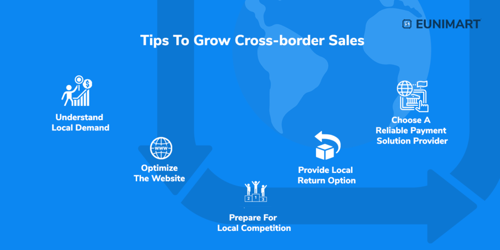 Tips to increase Ecommerce sales through cross-border Ecommerce
