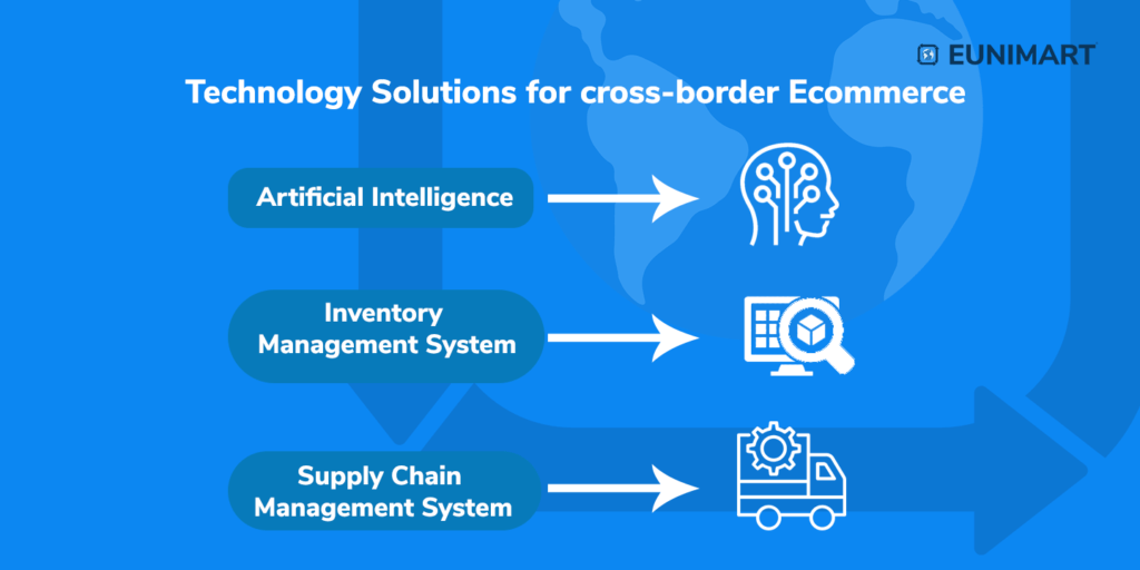 Technology Solutions that can change the future of Ecommerce